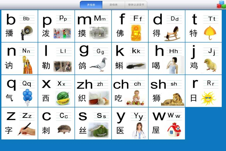Chinese Alphabet – Pinyin and How it all began